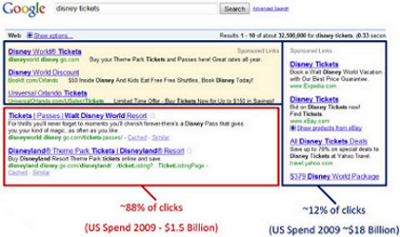 Google: differenza distribuzione clic tra posizionamento organico e pay per click di Adwords