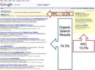 Differenza percentuale clic posizionamento organico pay per click Google Adwords