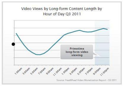 orario video web lunghi