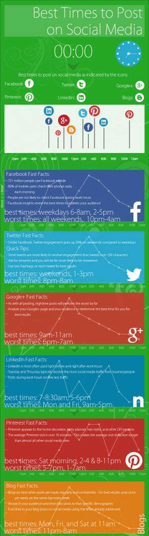 social media giorni orari migliori