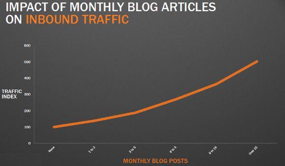 frequenza di pubblicazione post