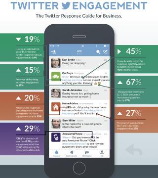 come rispondere a un tweet