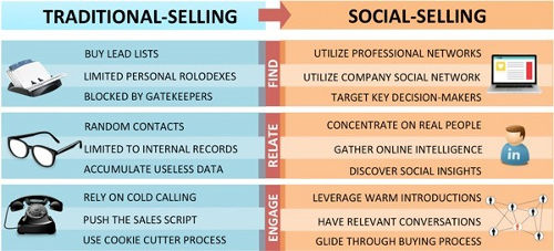 social selling online