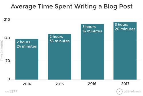 tempo medio speso per post
