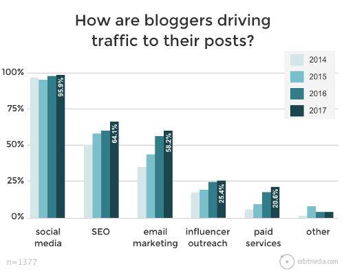 traffico blog post