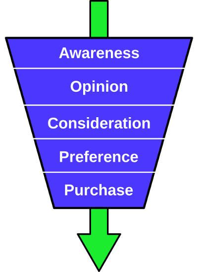 che cos'è il lead nurturing?
