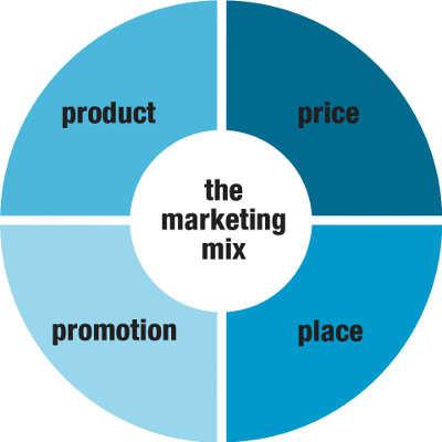 che cos'è il marketing mix?