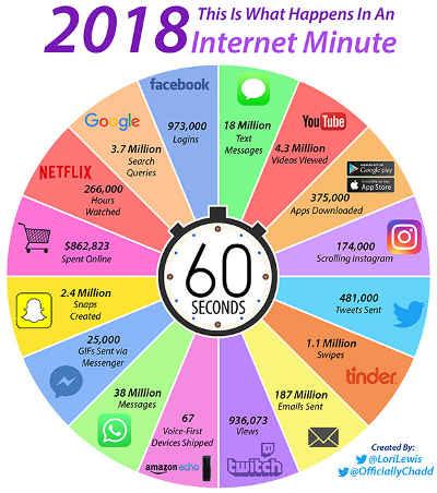 che cosa succede su internet in un minuto