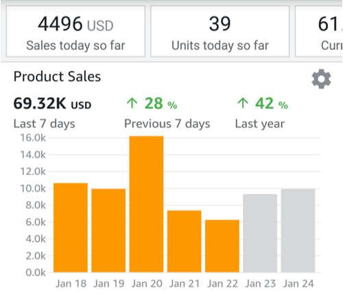 come si fa a vendere su Amazon FBA e FBM